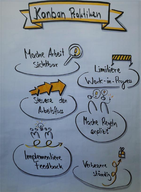 Im Sprint zur agilen Zukunft des Projektmanagements