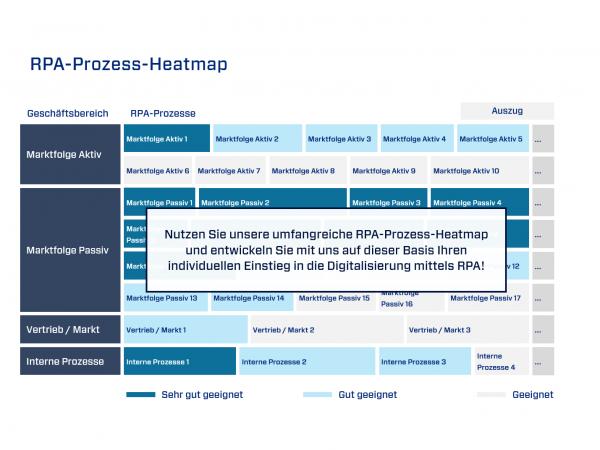 Mit unserer RPA-Prozess-Heatmap zum erfolgreichen Schnell-Start in die Prozess-automatisierung